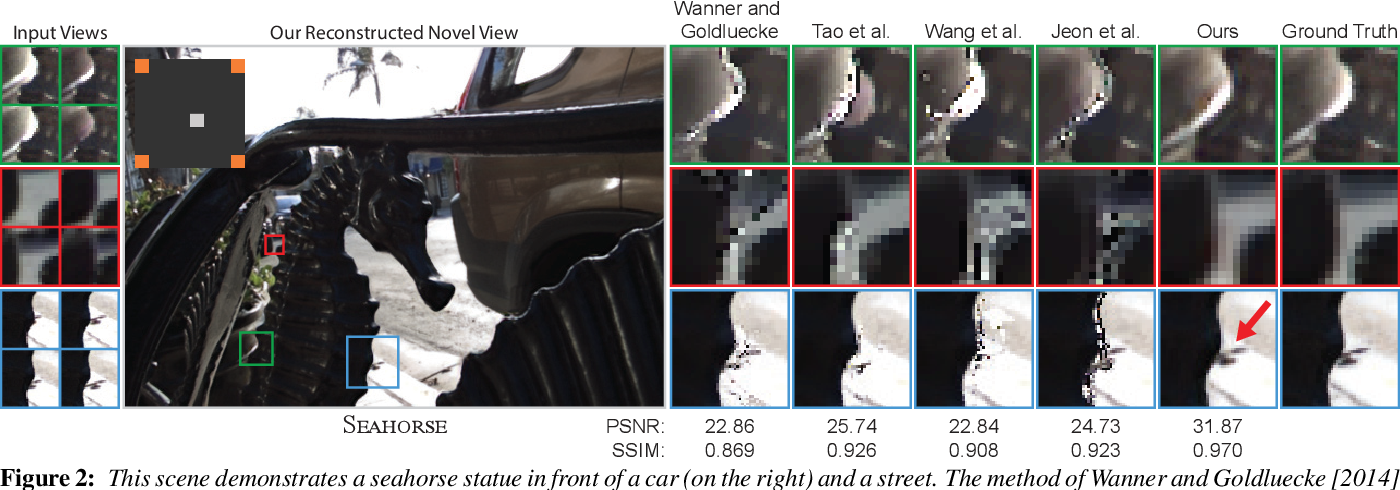 Figure 2 for Learning-Based View Synthesis for Light Field Cameras