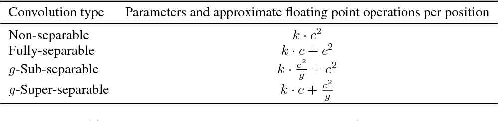 Figure 1 for Depthwise Separable Convolutions for Neural Machine Translation