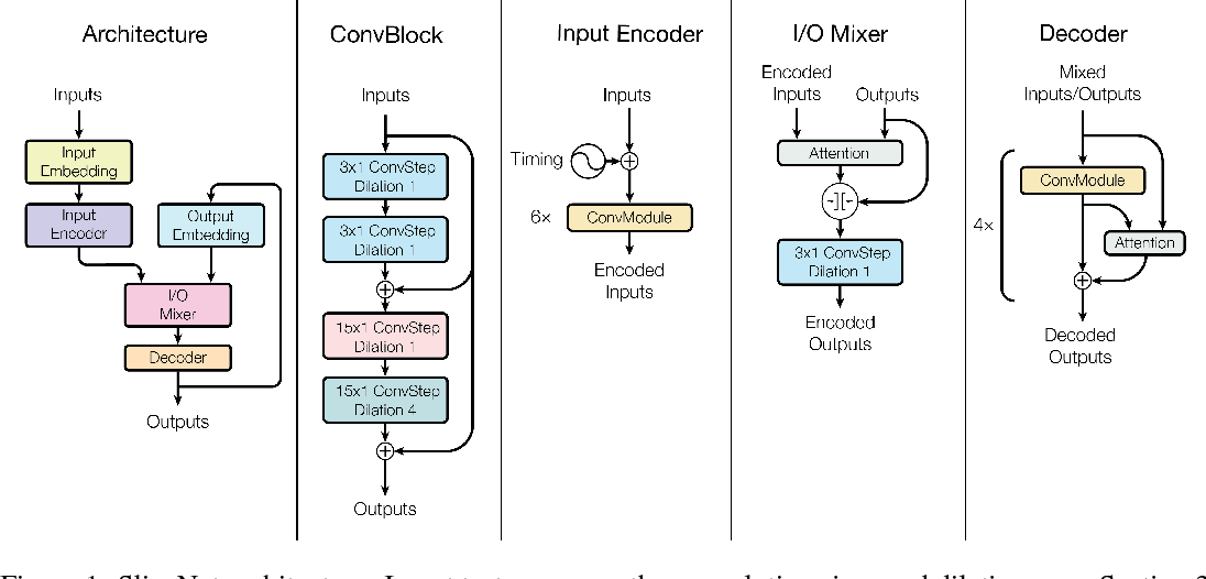 Figure 2 for Depthwise Separable Convolutions for Neural Machine Translation
