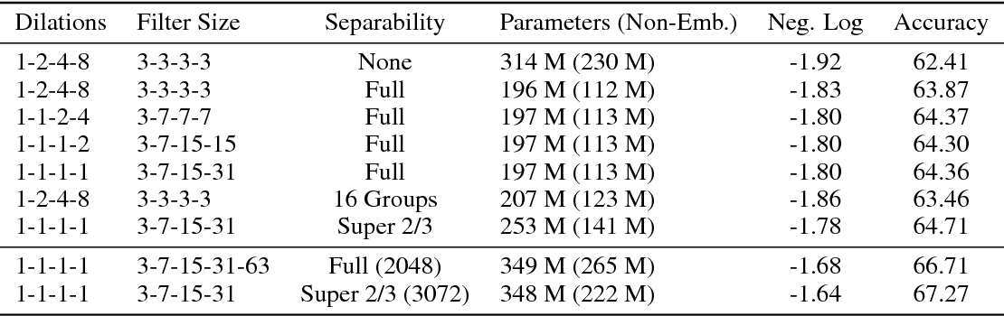 Figure 3 for Depthwise Separable Convolutions for Neural Machine Translation