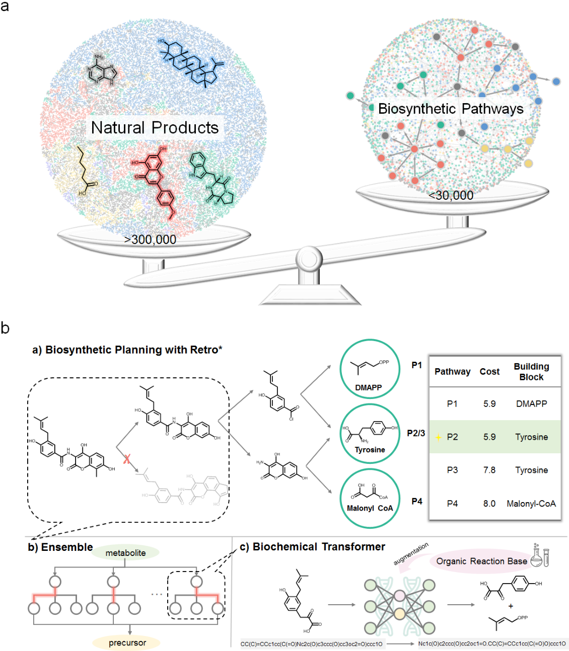 Figure 1 for BioNavi-NP: Biosynthesis Navigator for Natural Products