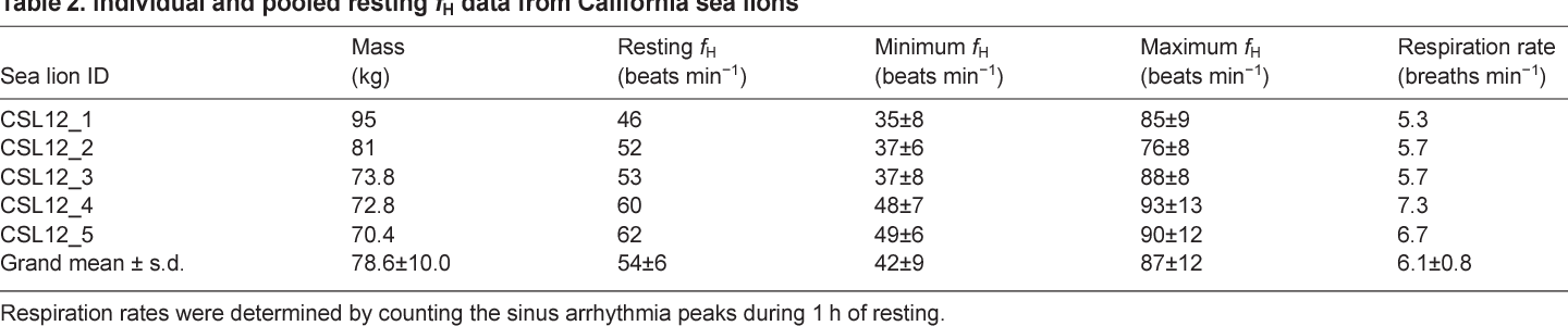 Deep Diving Sea Lions Exhibit Extreme Bradycardia In Long Duration