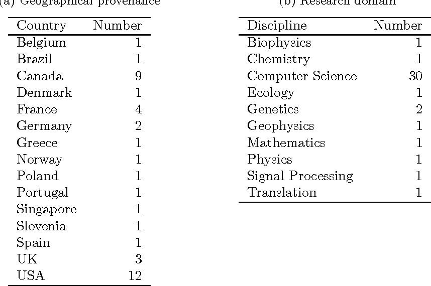 Figure 2 for Measuring academic influence: Not all citations are equal