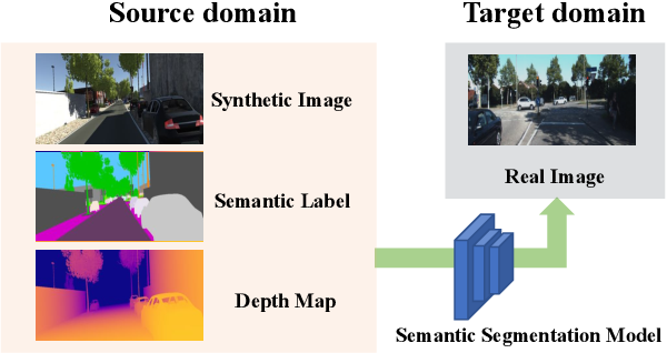 Figure 1 for Learning Semantic Segmentation from Synthetic Data: A Geometrically Guided Input-Output Adaptation Approach