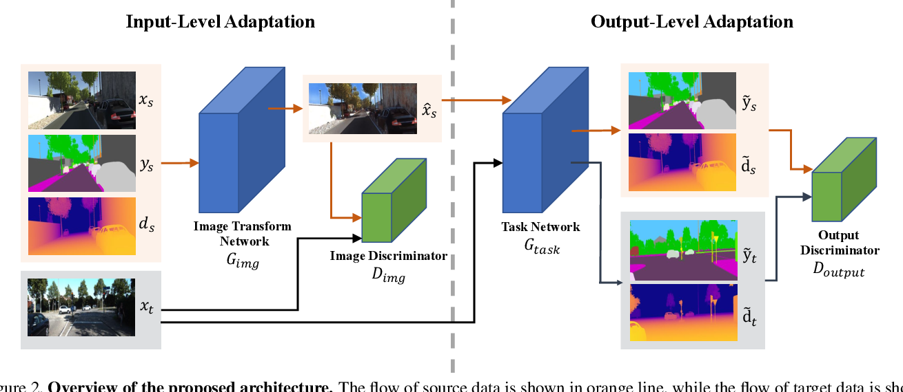 Figure 3 for Learning Semantic Segmentation from Synthetic Data: A Geometrically Guided Input-Output Adaptation Approach