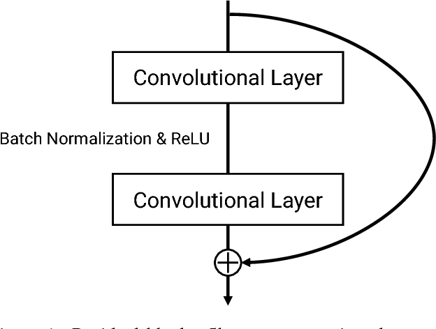 Figure 1 for Learning Spatio-Temporal Features with 3D Residual Networks for Action Recognition