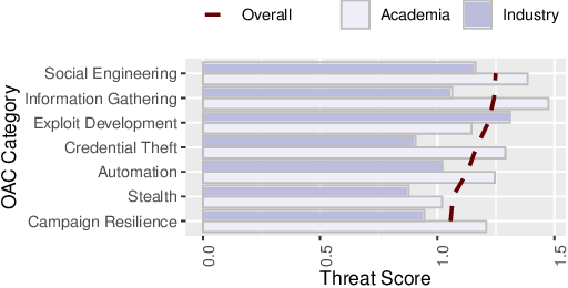 Figure 3 for The Threat of Offensive AI to Organizations