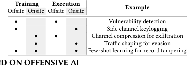 Figure 1 for The Threat of Offensive AI to Organizations