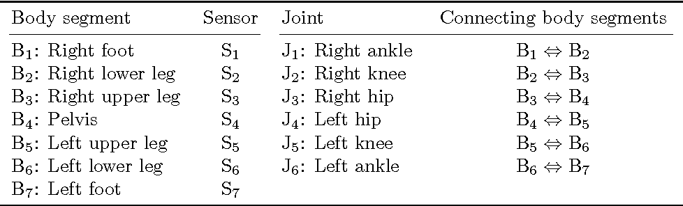 Figure 4 for A Scalable and Distributed Solution to the Inertial Motion Capture Problem
