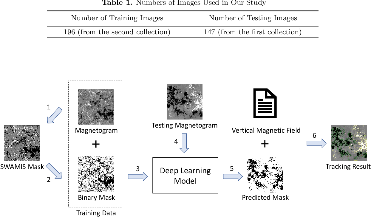 Figure 1 for Identifying and Tracking Solar Magnetic Flux Elements with Deep Learning