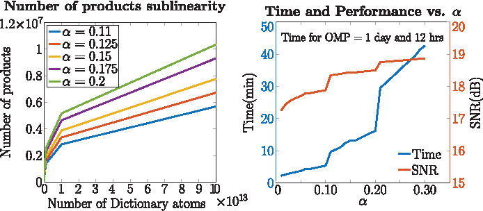 Figure 2 for Fast Sublinear Sparse Representation using Shallow Tree Matching Pursuit