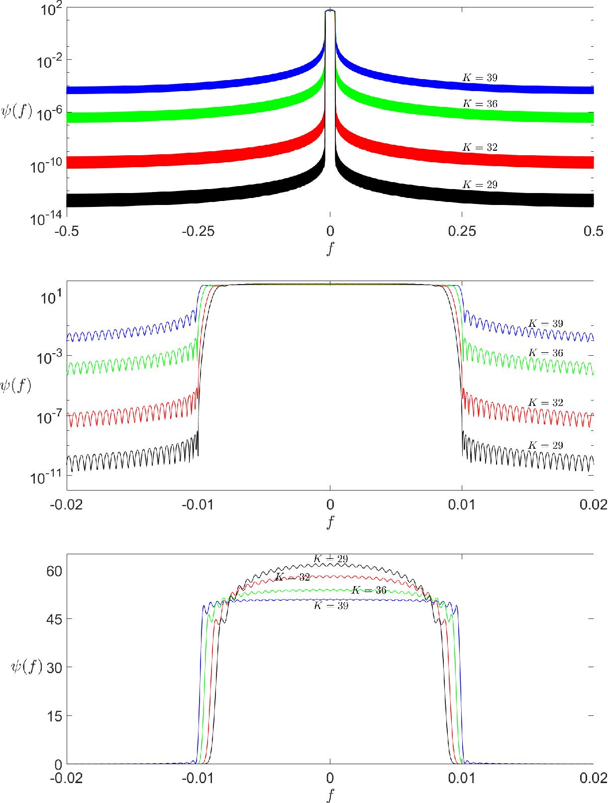 Figure 3 for Thomson's Multitaper Method Revisited