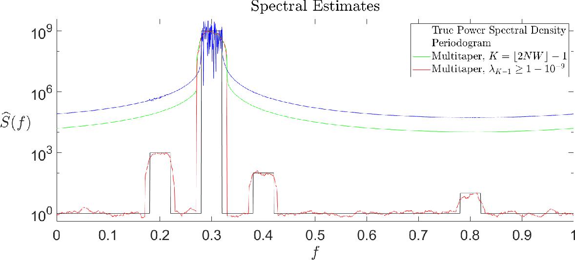 Figure 4 for Thomson's Multitaper Method Revisited
