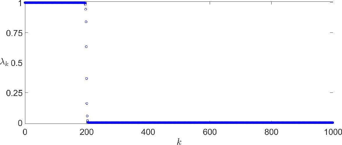 Figure 1 for Thomson's Multitaper Method Revisited