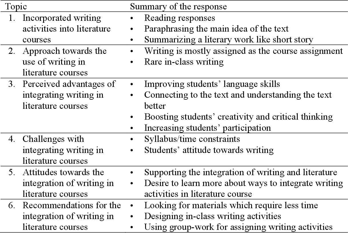 PDF] Integrating Writing Activities in the English Department
