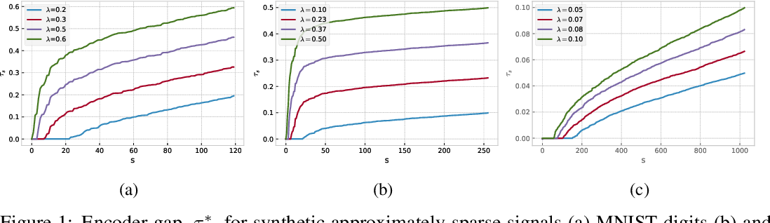 Figure 1 for Adversarial Robustness of Supervised Sparse Coding