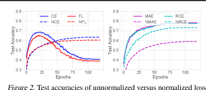 Figure 3 for Normalized Loss Functions for Deep Learning with Noisy Labels