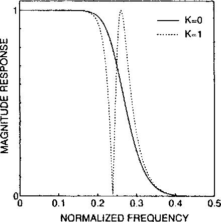 Fig. 4. Magnitude responses of H0 z N 2 .