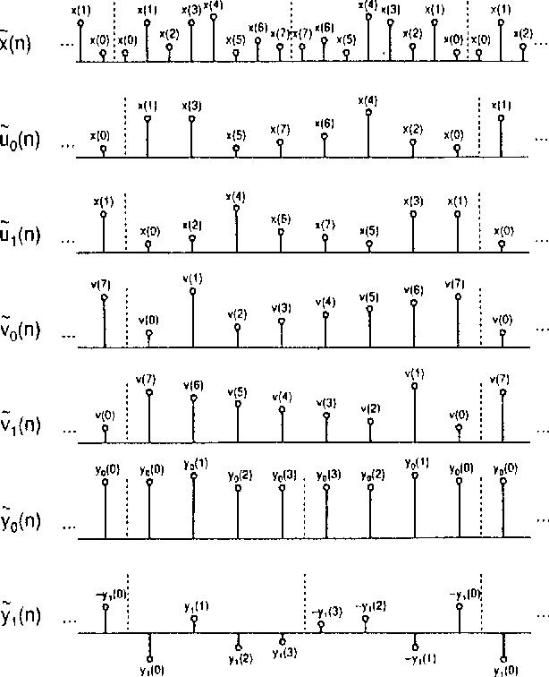 Fig. 6. Decomposition process.