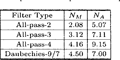 Table 1. Comparison of computational complexity