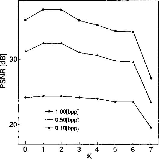 Fig. 10. Influence of delay order K (N = 3).
