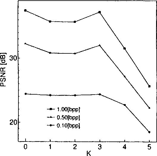 Fig. 9. Influence of delay order K (N = 2).