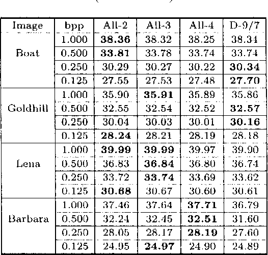 Table 2. Comparison of coding performance (PSNR in dB)