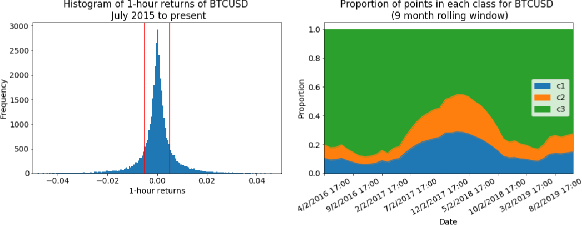 Figure 3 for Cryptocurrency Price Prediction and Trading Strategies Using Support Vector Machines