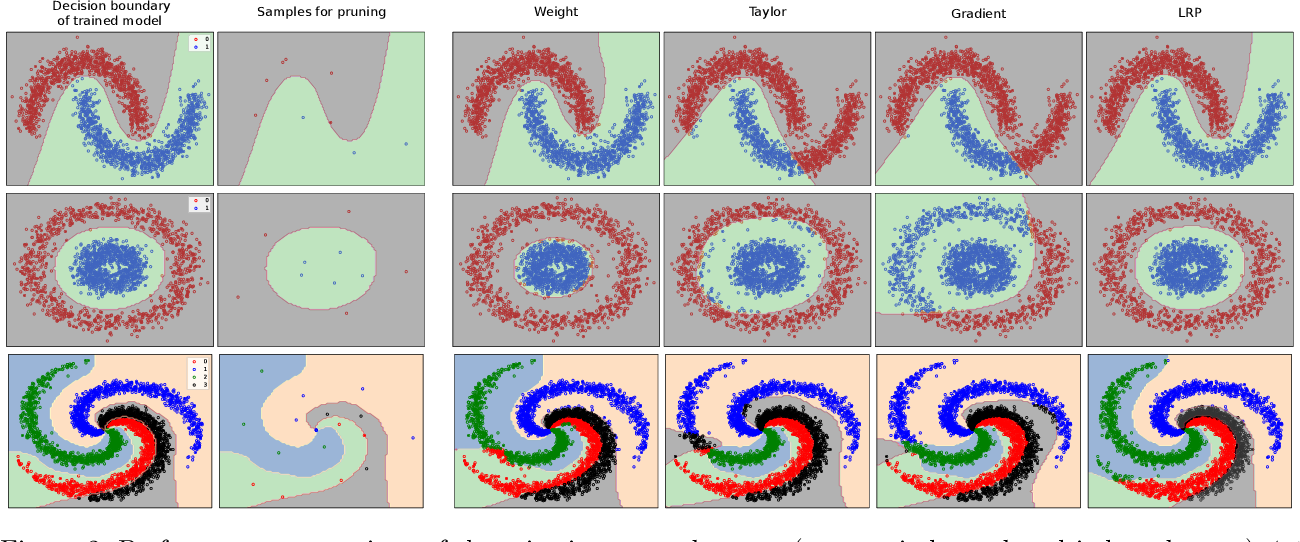 Figure 3 for Pruning by Explaining: A Novel Criterion for Deep Neural Network Pruning