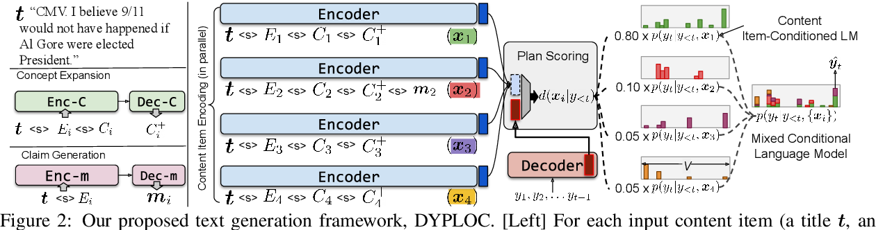 Figure 3 for DYPLOC: Dynamic Planning of Content Using Mixed Language Models for Text Generation