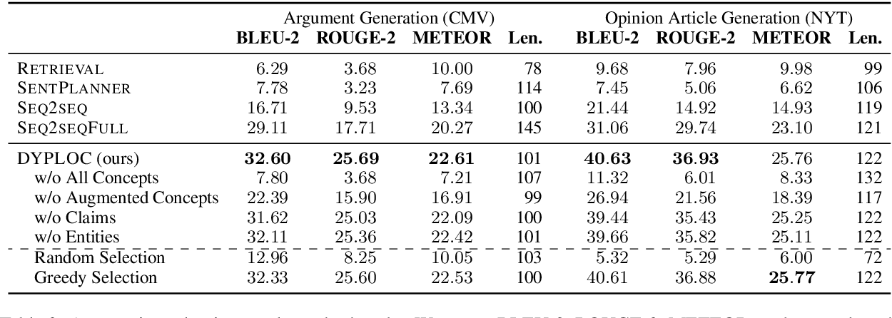 Figure 4 for DYPLOC: Dynamic Planning of Content Using Mixed Language Models for Text Generation