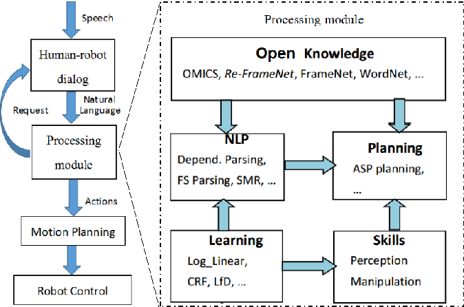 Figure 2 for Understanding User Instructions by Utilizing Open Knowledge for Service Robots