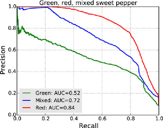 Figure 2 for Peduncle Detection of Sweet Pepper for Autonomous Crop Harvesting - Combined Colour and 3D Information