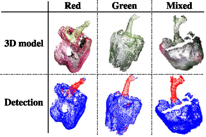 Figure 3 for Peduncle Detection of Sweet Pepper for Autonomous Crop Harvesting - Combined Colour and 3D Information