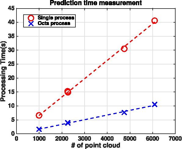 Figure 4 for Peduncle Detection of Sweet Pepper for Autonomous Crop Harvesting - Combined Colour and 3D Information