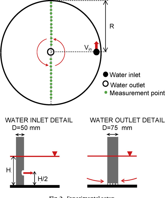 Flow pattern in aquaculture circular tanks: Influence of flow rate