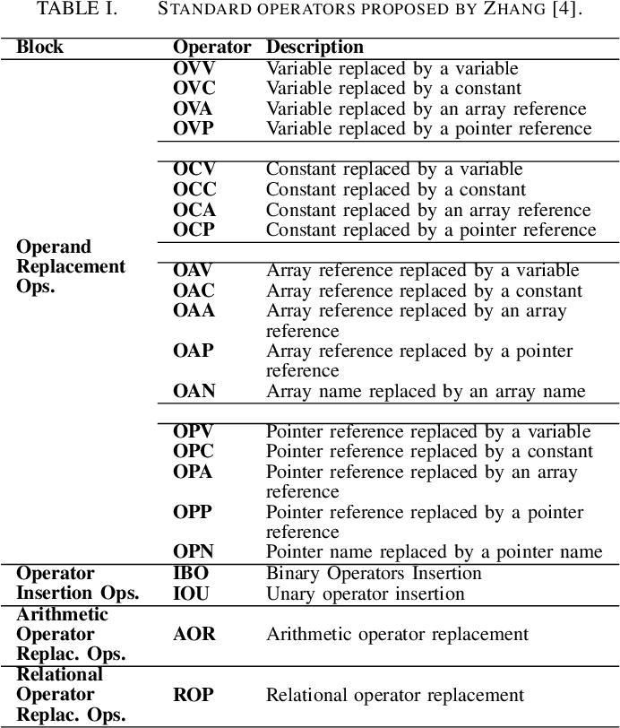 PDF] Analysis of the Development Process of a Mutation