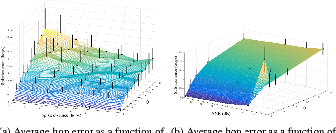 Figure 1 for Source Localization on Graphs via l1 Recovery and Spectral Graph Theory