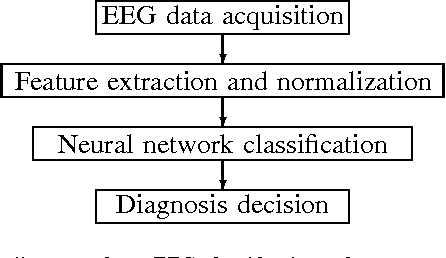 Figure 1 for A New Approach to Automated Epileptic Diagnosis Using EEG and Probabilistic Neural Network