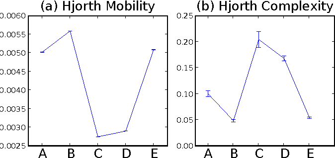 Figure 4 for A New Approach to Automated Epileptic Diagnosis Using EEG and Probabilistic Neural Network