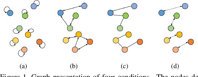 Figure 1 for Enhancing Self-supervised Video Representation Learning via Multi-level Feature Optimization