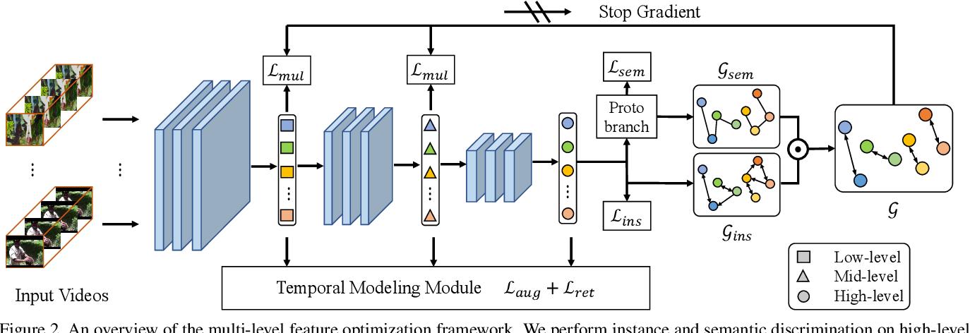 Figure 3 for Enhancing Self-supervised Video Representation Learning via Multi-level Feature Optimization