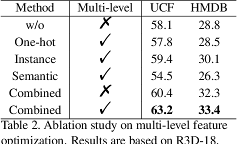 Figure 4 for Enhancing Self-supervised Video Representation Learning via Multi-level Feature Optimization