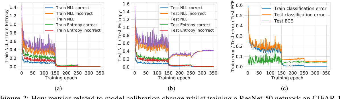 Figure 3 for Calibrating Deep Neural Networks using Focal Loss