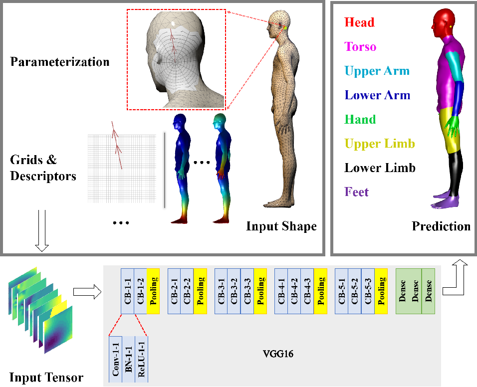 Figure 1 for Deep Patch-based Human Segmentation