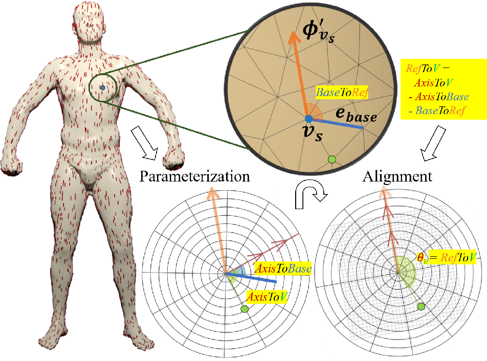 Figure 3 for Deep Patch-based Human Segmentation