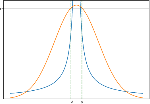 Figure 1 for Variational Bayesian dropout: pitfalls and fixes
