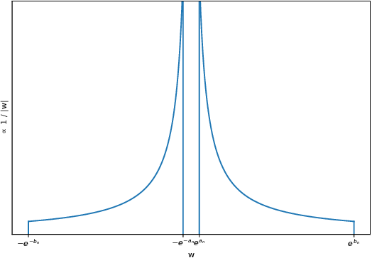 Figure 3 for Variational Bayesian dropout: pitfalls and fixes