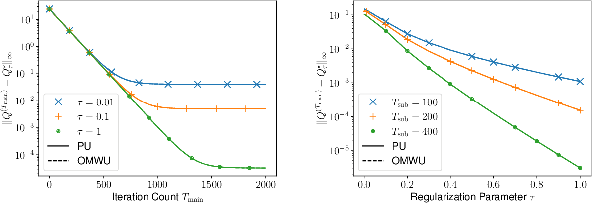 Figure 3 for Fast Policy Extragradient Methods for Competitive Games with Entropy Regularization