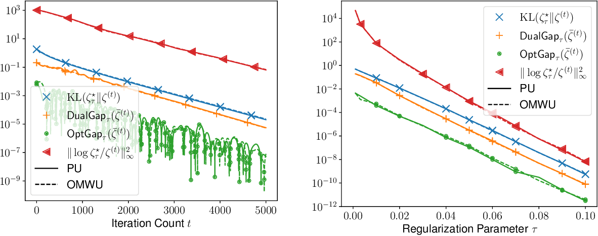 Figure 2 for Fast Policy Extragradient Methods for Competitive Games with Entropy Regularization